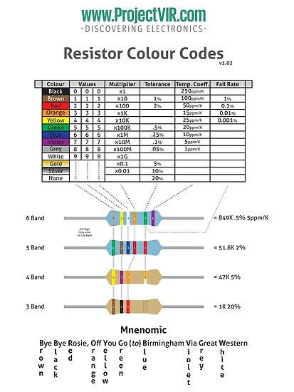 Resistor Colour Code Chart by destinysagent