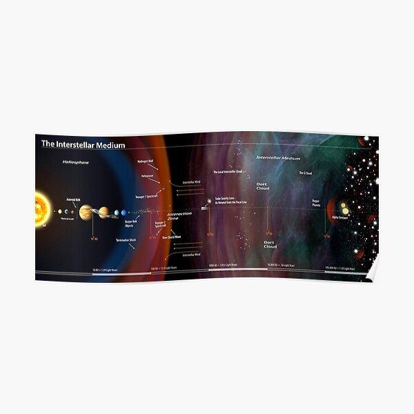 NASA's New Map of the Interstellar Medium! Poster