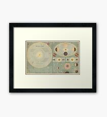 A. & C. Black's General Atlas of the World - Theory of the Seasons (1873) Framed Print