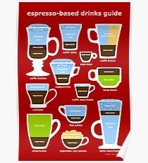 Espresso Coffee Drinks Guide Poster