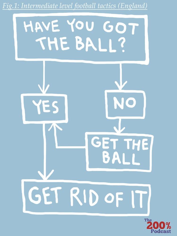 Intermediate football tactics t-shirt by 200percentpod