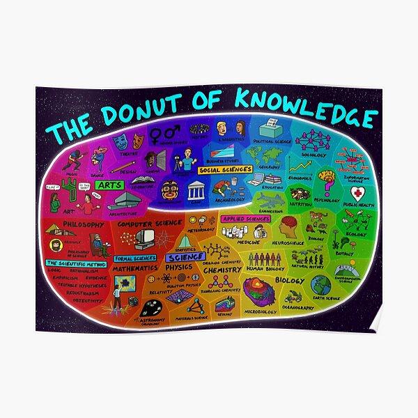 El Donut del conocimiento Póster