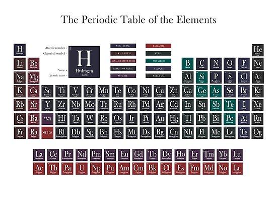 Periodensystem von KEYprints