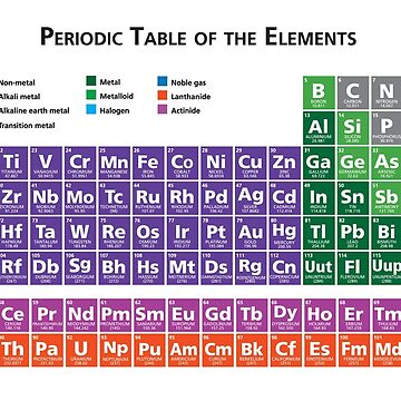 Periodic Table of Elements by MillSociety