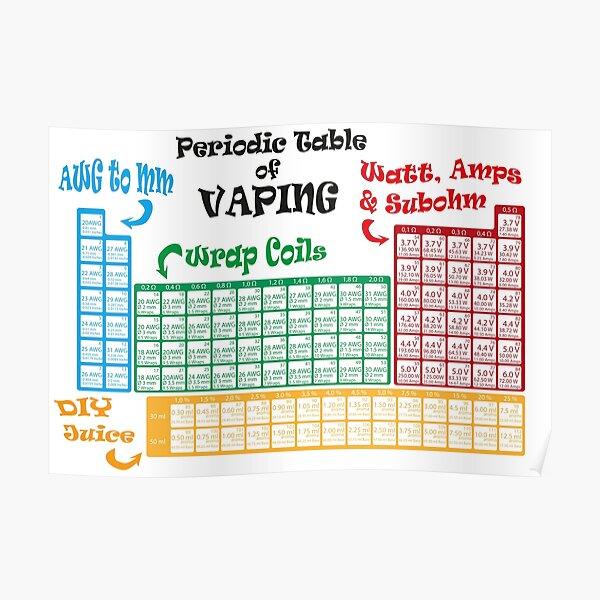 Vape Design Periodic Table of Vaping Poster