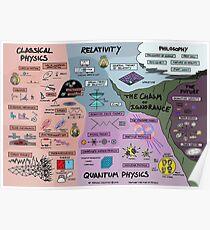 Die Karte der Physik - Poster