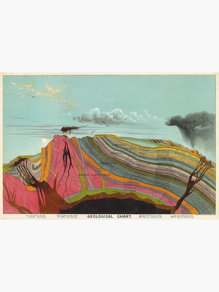 Vintage Geology and Meteorology Diagram (1893) by BravuraMedia