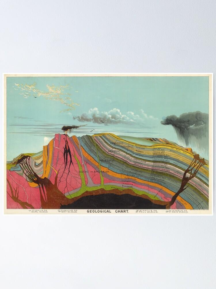 Alternate view of Vintage Geology and Meteorology Diagram (1893) Poster
