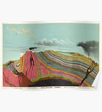 Vintage Geology and Meteorology Diagram (1893) Poster