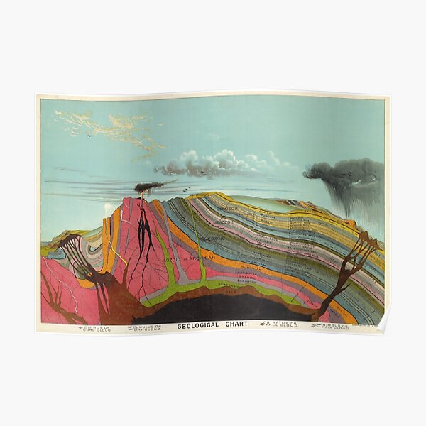 Vintage Geology and Meteorology Diagram (1893) Poster