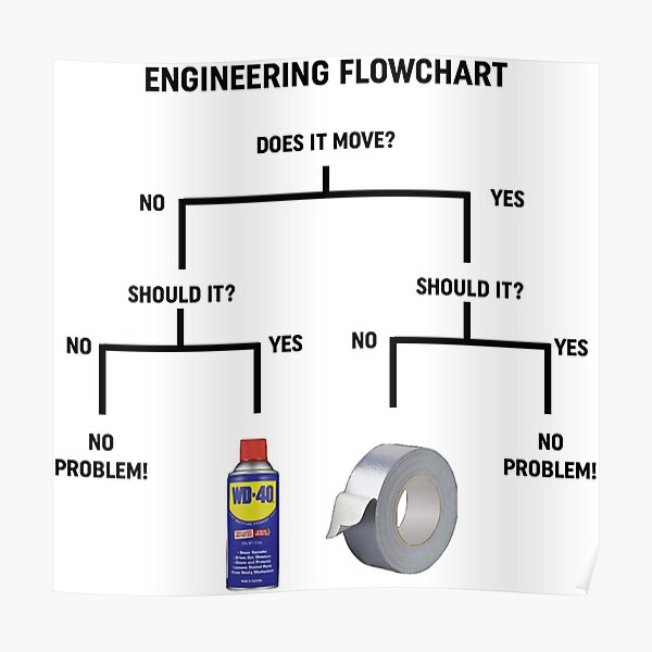Engineering Flowchart Design  Poster