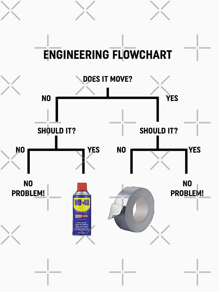 Engineering Flowchart Design  by drivetribe