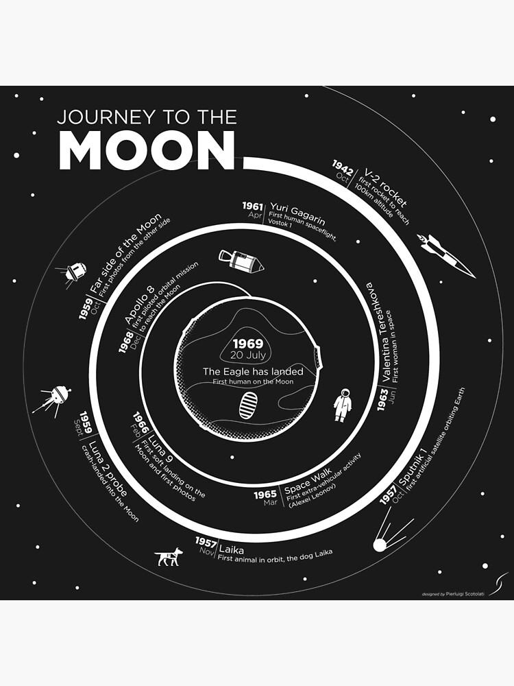 Journey to the Moon Infographic by essep