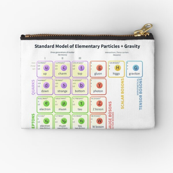 The Standard Model of Particle Physics Zipper Pouch