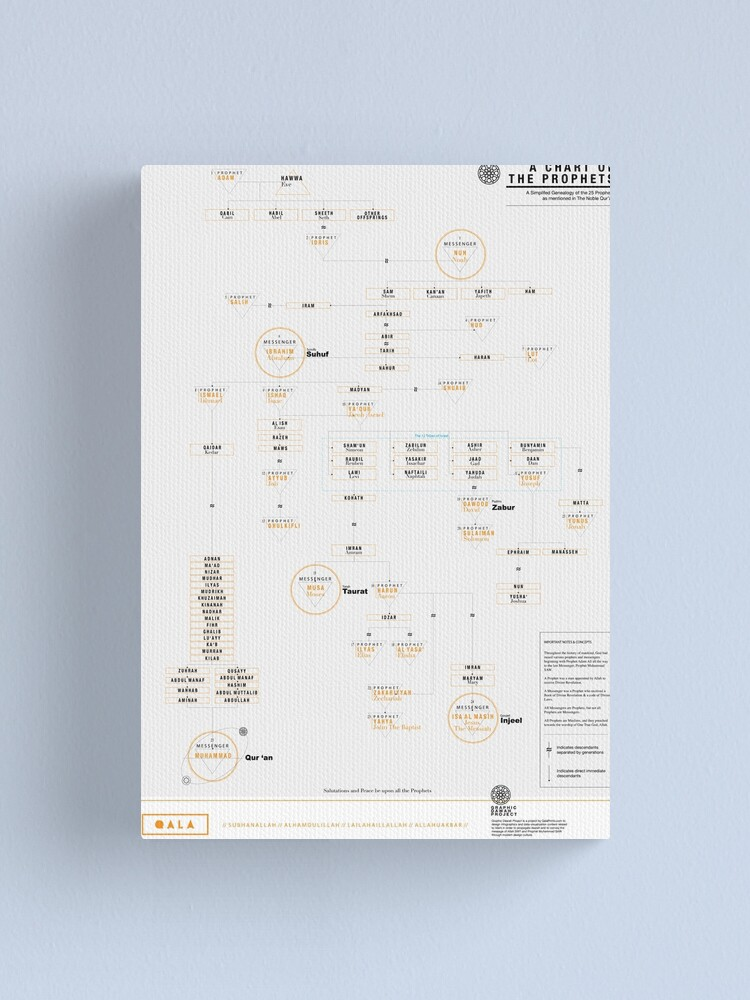 Alternate view of A Chart of the Prophets Prints and Poster Canvas Print