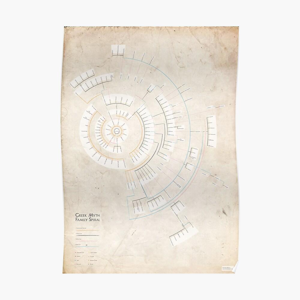 Mito griego Familia espiral (infografía) Póster