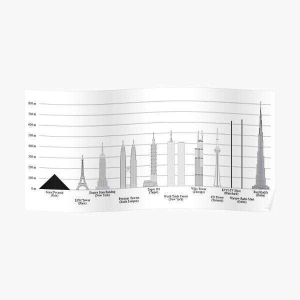 TALLEST SKYSCRAPERS. Comparisons with some other well-known tall structures. Poster