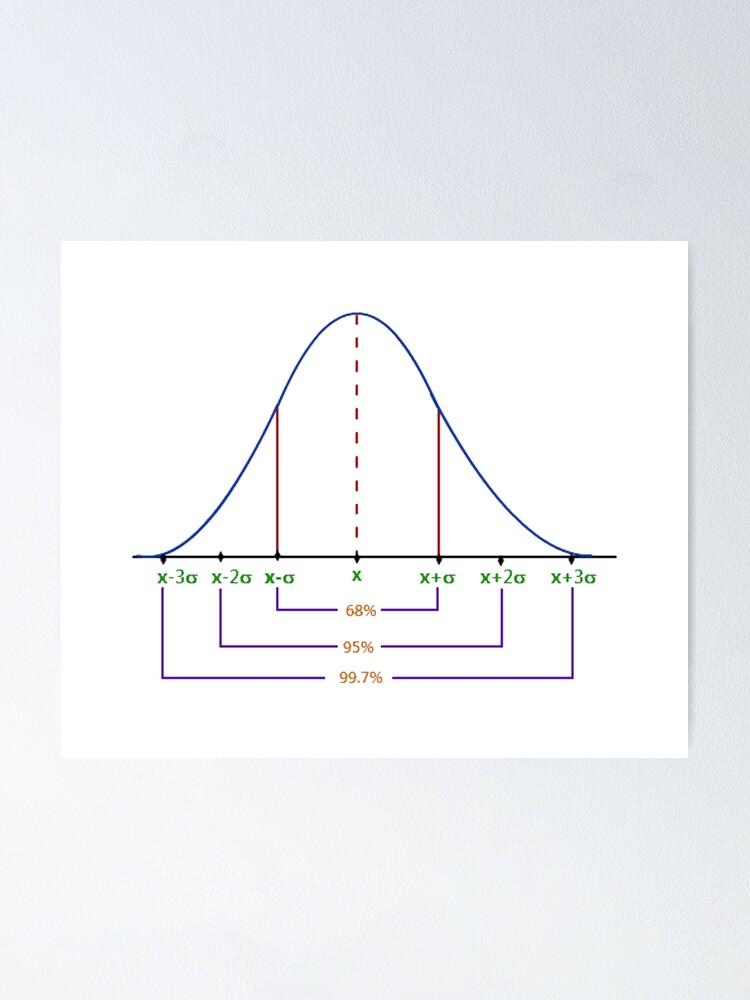 Alternate view of Normal Distribution Curve #Normal #Distribution #Curve #NormalDistributionCurve #NormalDistribution #Statistics, #text, #area, #illustration, #diagram, #decoration, #tent, #plot Poster