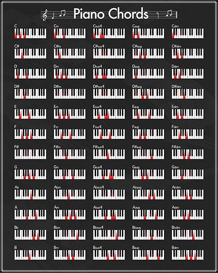 Klavierakkorde von FinlayMcNevin