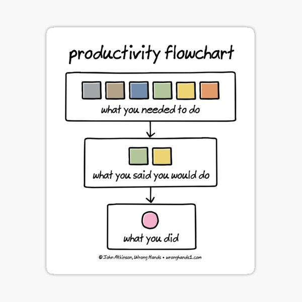 productivity flowchart Sticker