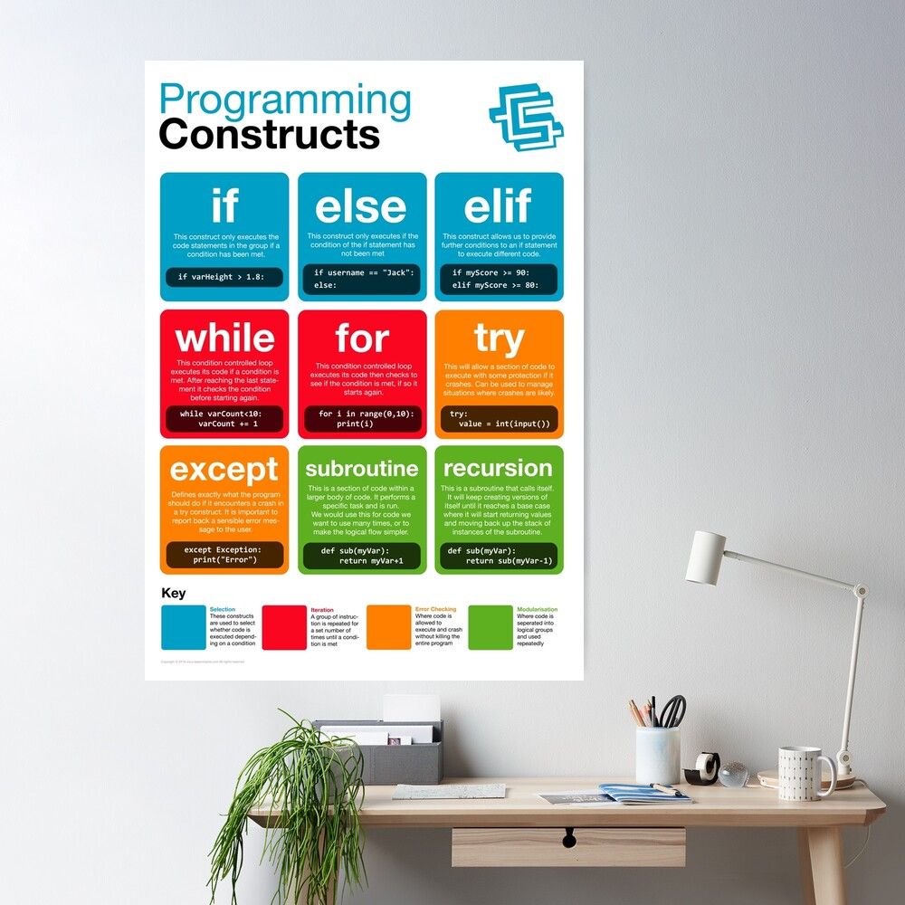 Programming Constructs (Coding Literacy) New 2019 Python Poster