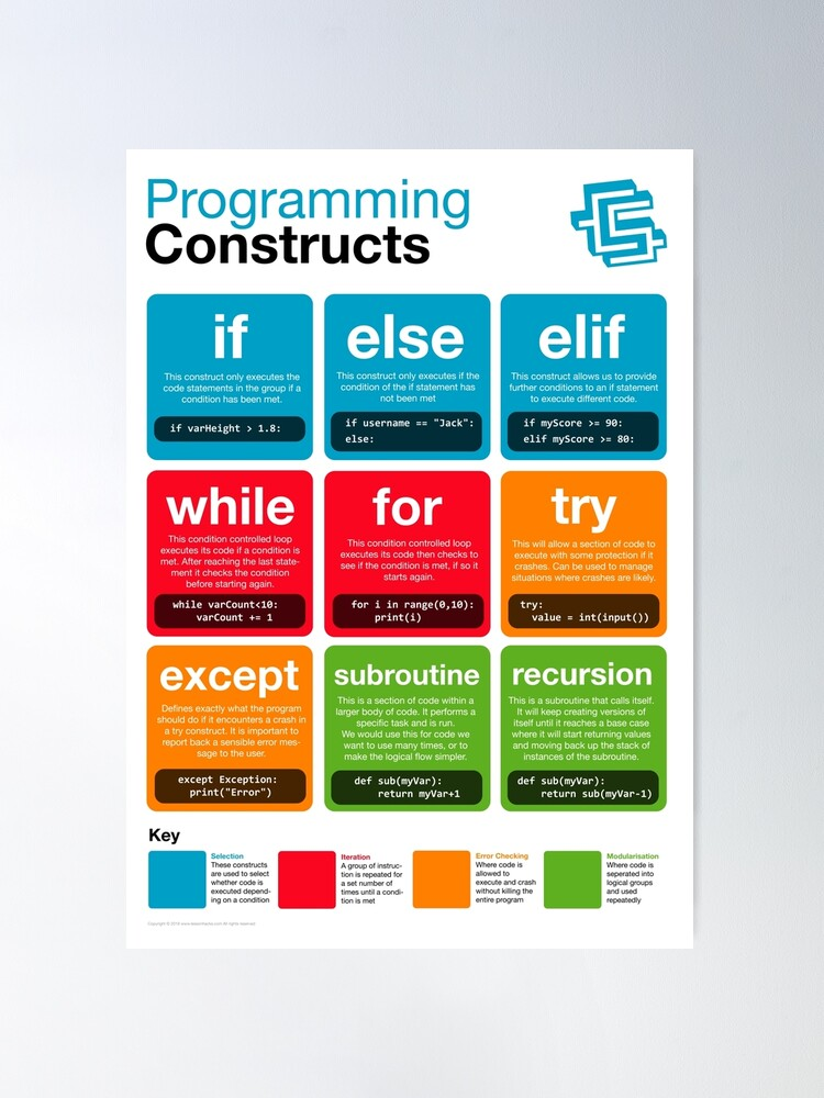 Alternate view of Programming Constructs (Coding Literacy) New 2019 Python Poster