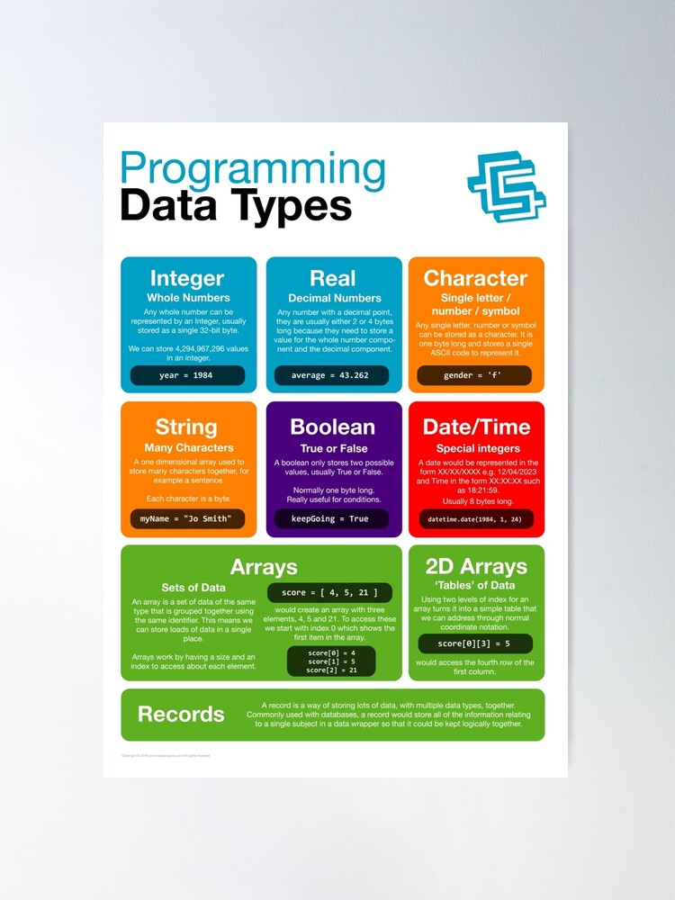 Alternate view of Programming Data Types (Coding Literacy) New 2019 Python Poster