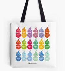 Metal Ion Flame Test Colours Tote Bag