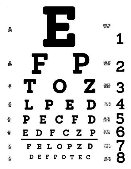 Snellen Eye Chart Posters By Allhistory Redbubble
