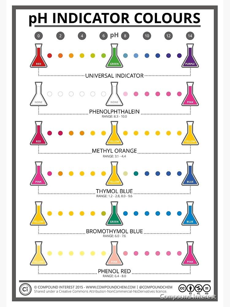 Colours of Common pH Indicators by compoundchem