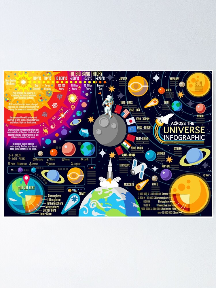 Alternate view of Space Universe Infographics Big Bang Poster