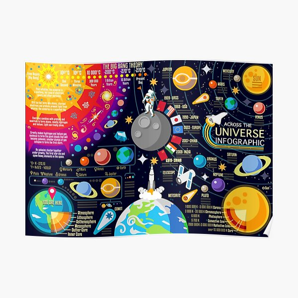 Space Universe Infographics Big Bang Poster