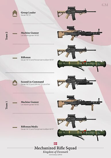 """Weapons of the Danish Mechanized Rifle Squad"""" Poster by ..."""