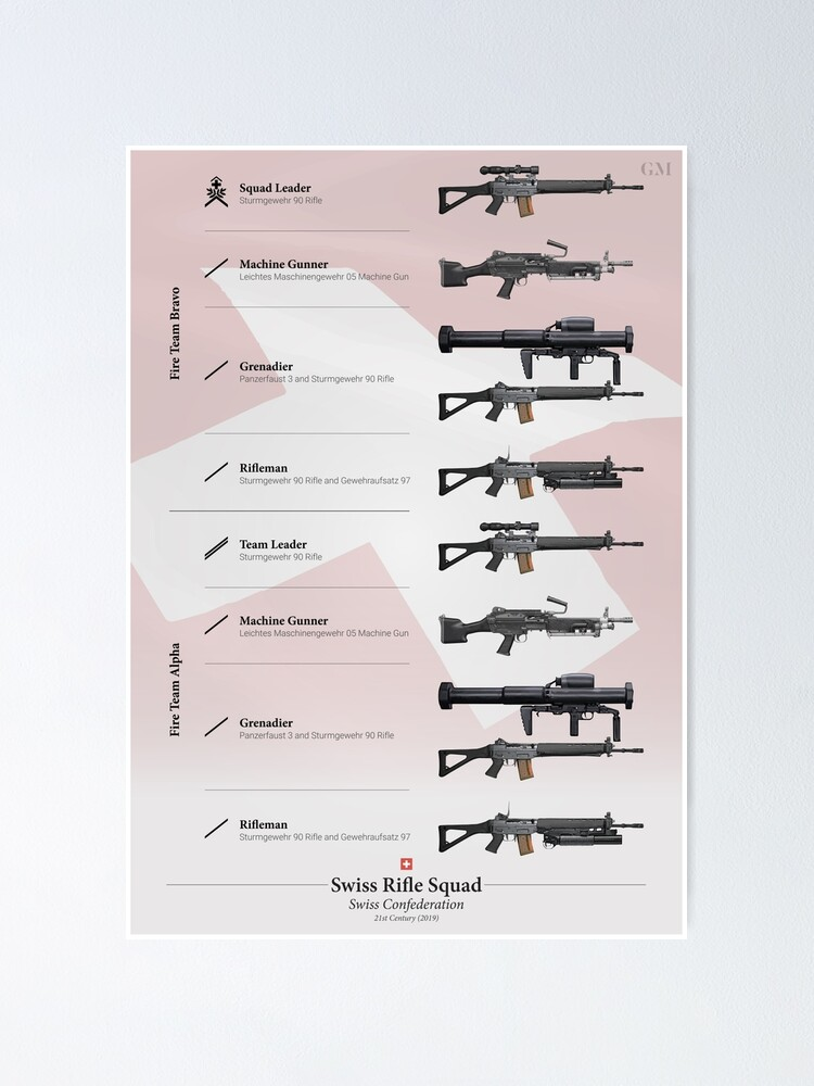 Alternate view of Weapons of the Swiss Rifle Squad (Modern) Poster