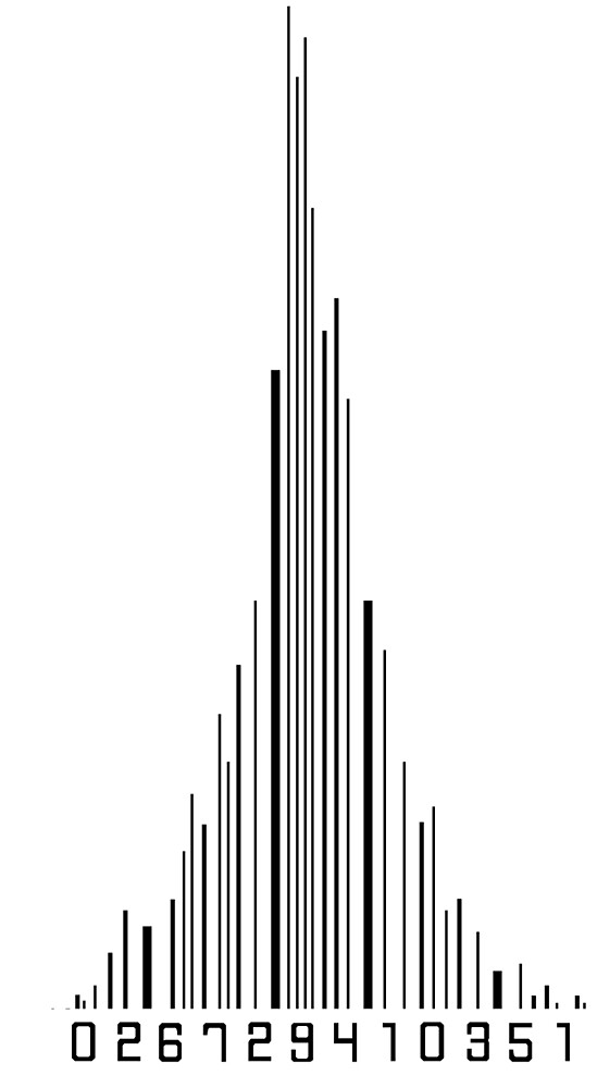 Barcode Noise Level by Yannello