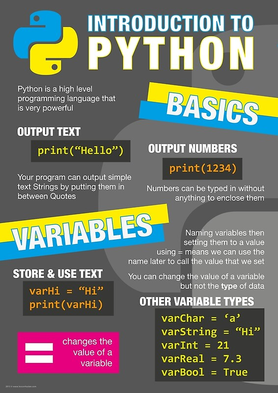 Quot Intro To Python Poster Computer Science Gcse 1 Quot By