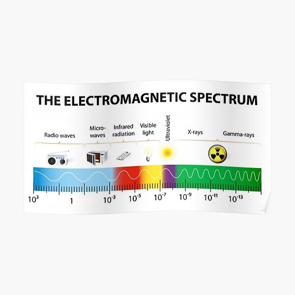 The Electromagnetic Spectrum - Physics, Electromagnetism Poster