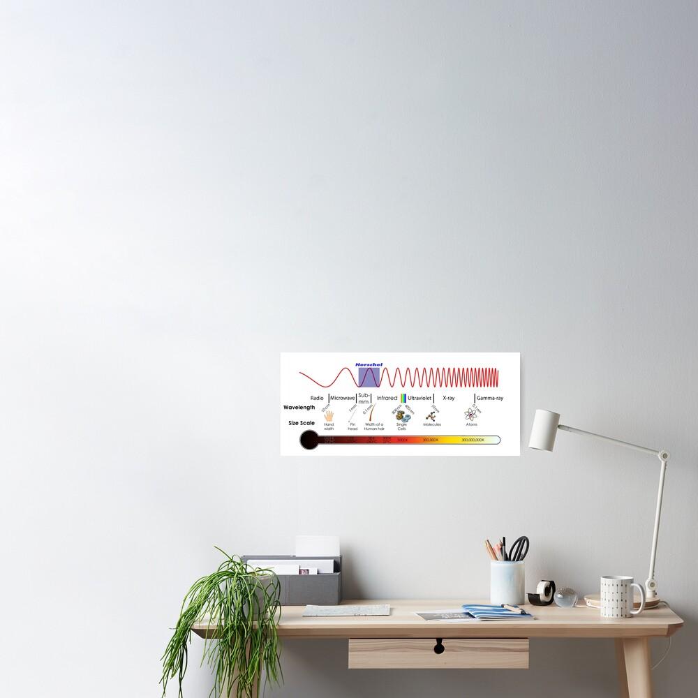 Electromagnetic Spectrum - Physics, Electromagnetism Poster