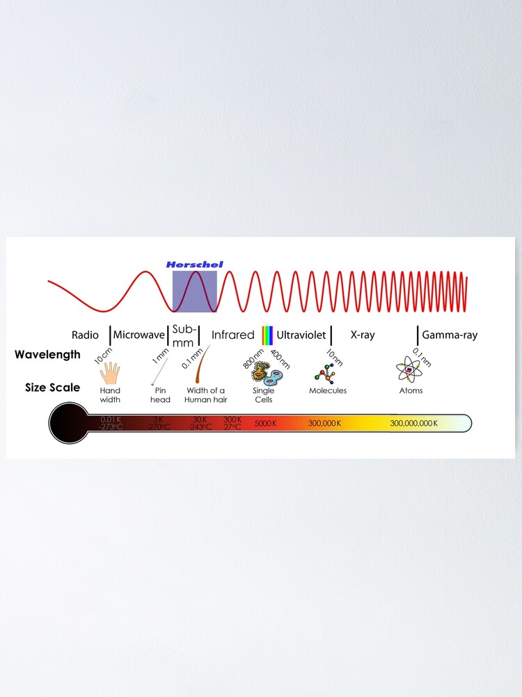 Alternate view of Electromagnetic Spectrum - Physics, Electromagnetism Poster