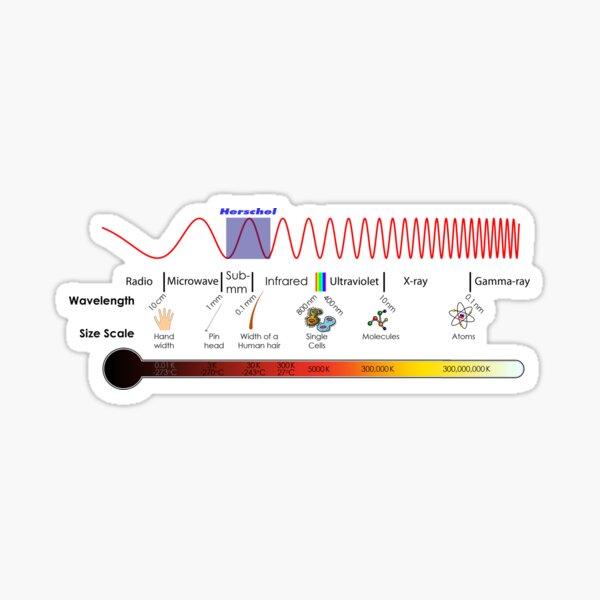 Print, Electromagnetic Spectrum - Physics, Electromagnetism Sticker