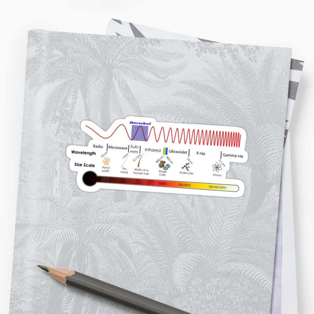 Electromagnetic Spectrum - Physics, Electromagnetism Sticker