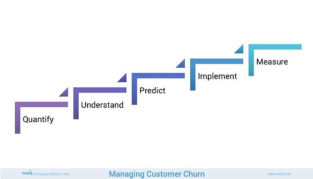 Effective Management of Customer Churn by voziq