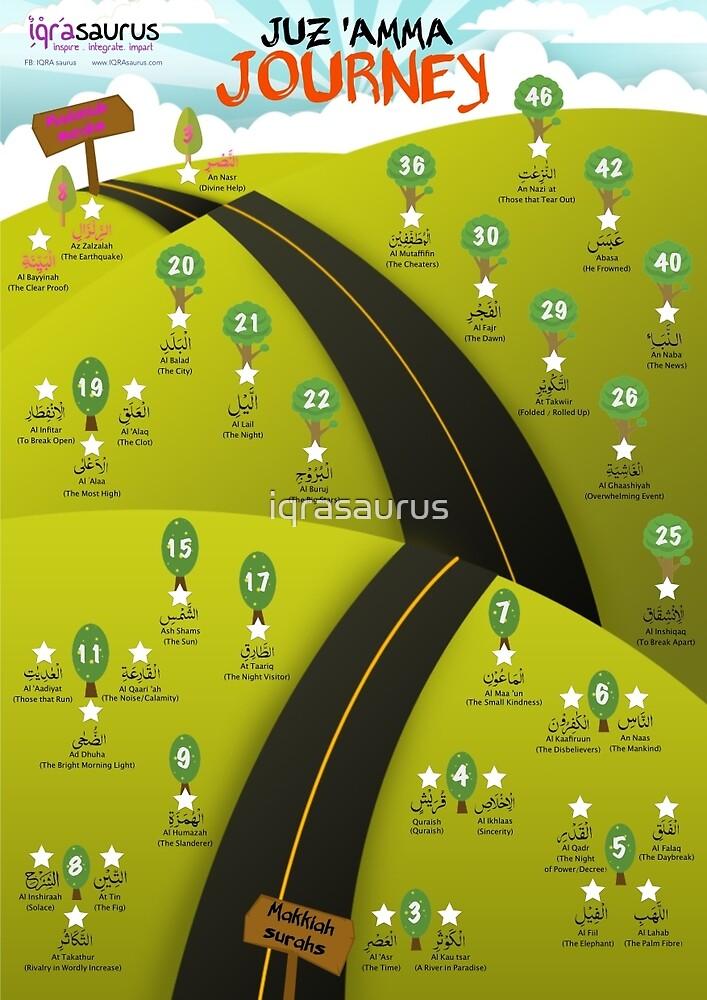 Juz Amma Journey  by iqrasaurus
