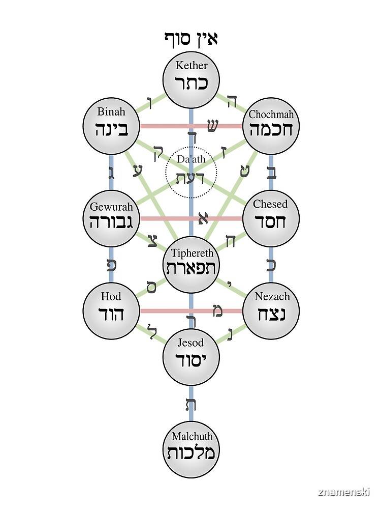 Kabbalistic Tree of Life (Sephiroth)  by znamenski