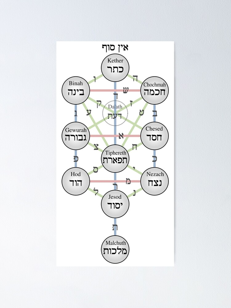 Alternate view of Kabbalistic Tree of Life (Sephiroth)  Poster