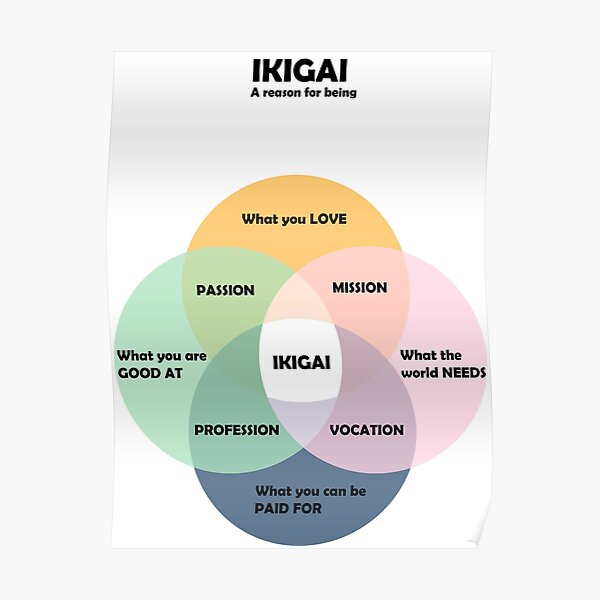 IKIGAI A reason for being Poster
