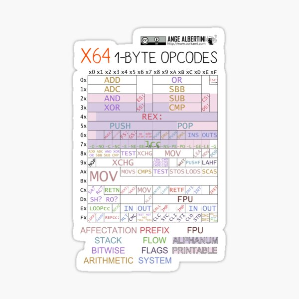 x64 1-byte opcodes Sticker