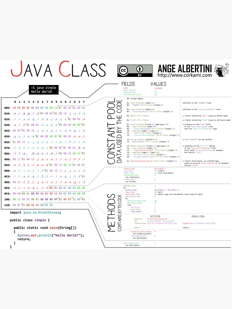 a Java class (compact hello world) by Ange4771