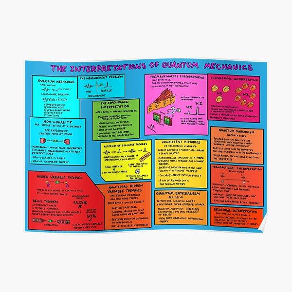 The Interpretations of Quantum Mechanics Poster