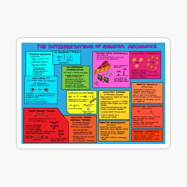 The Interpretations of Quantum Mechanics Sticker
